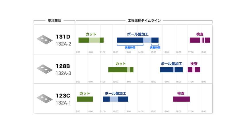 KOSKA、多品種少量生産の生産状況を見える化し原価管理も可能なIoTサービス「GenKan」正式版をリリース