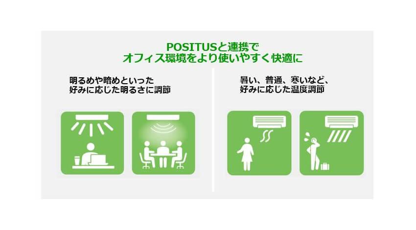 パナソニック、人やモノの位置・動きを見える化する位置情報ソリューション「POSITUS」を発売