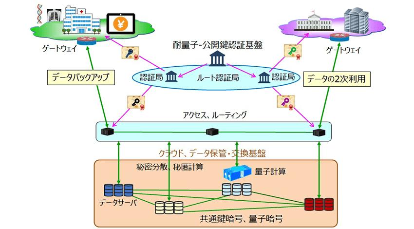 凸版印刷・NICTなど、量子セキュアクラウド技術の確立に向けて連携を開始