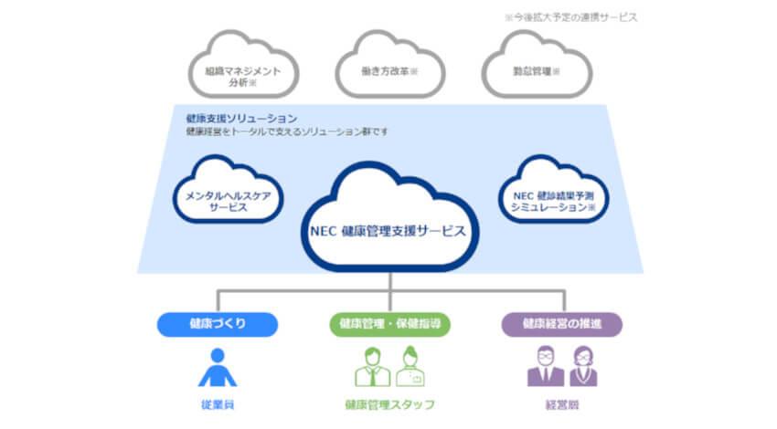 NECソリューションイノベータ、健康データの一元管理と活用で健康経営をサポートする「NEC 健康管理支援サービス」を提供開始