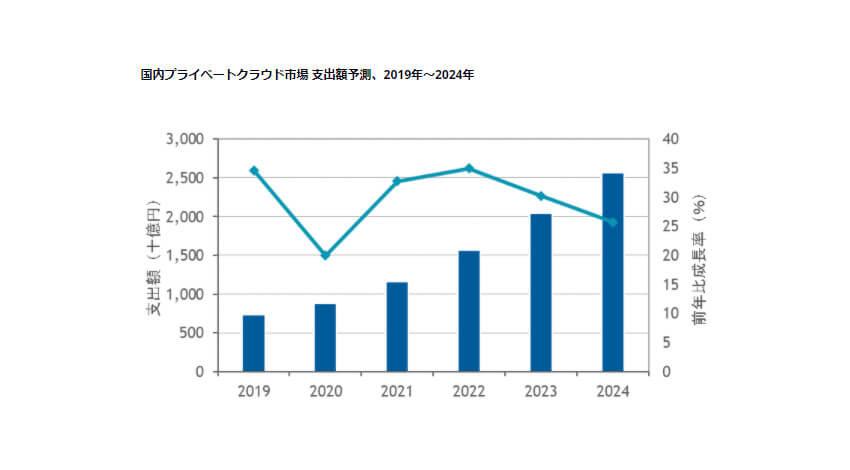 IDC、24年末までの国内プライベートクラウド市場は年間平均成長率28.6%で推移と予測