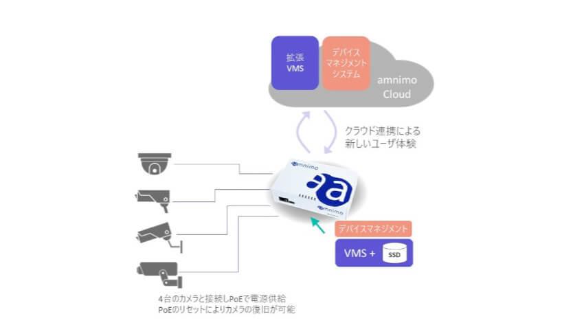 アムニモ、エッジコンピューティングを実現する産業用LTEゲートウェイ「Edge Gateway amnimo Gシリーズ AG10」を販売開始