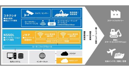 コネクシオ・ノキア・日鉄ソリューションズ、ローカル5GとプライベートLTEを活用したソリューションの共同検証を開始