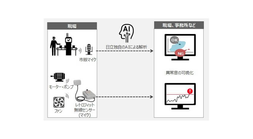 日立、AIや電源制御技術を活用して音響データから異常音を検知するソリューションを販売開始