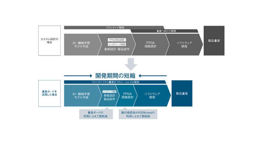 LeapMindとPALTEK、FPGAを活用したエッジAIソリューションの開発・量産導入の加速に向けて協業