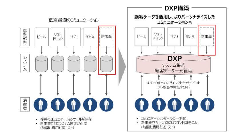 NTTデータとキリン、事業部門ごとの顧客データを一元管理しデジタル施策を実現するプラットフォームを開発