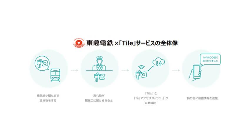 東急電鉄、音で見つかる探し物トラッカー「Tile」の検知システム「Tileアクセスポイント」を東急線全路線88駅に導入