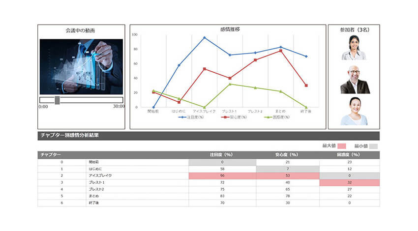NECとRealeyes、感情を分析しビデオコミュニケーションを支援するサービスを共同開発