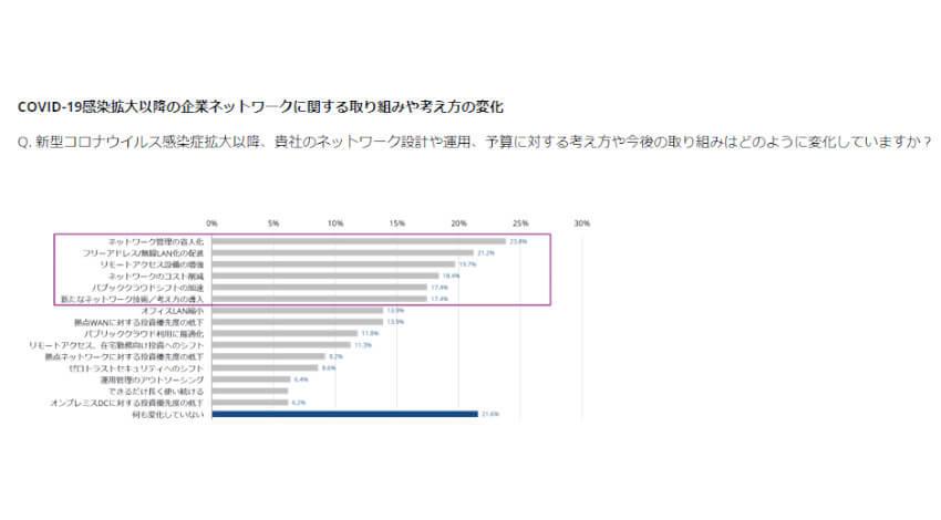 IDC、コロナ禍で「ワイヤレスファースト」を実践している企業は61.7%と発表