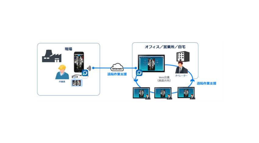 オプティムの遠隔作業支援サービス「Optimal Second Sight」、Web会議システムとの連携機能提供を発表