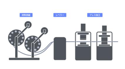 プレス工場でのIoTを活用した生産性改善