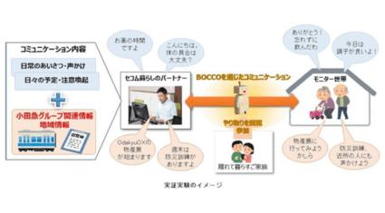 小田急電鉄とセコム、「BOCCO」を活用したコミュニケーションサービスの実証実験を開始