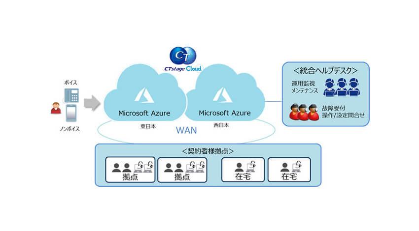OKI、ニューノーマルで加速するコンタクトセンターのデジタルシフトを実現する新サービス「CTstage Cloud」を販売開始