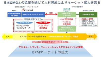 NTTデータ イントラマート、DXのための業務プロセス可視化を推進する認定資格講座を開始