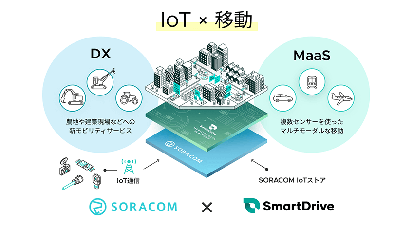 スマートドライブとソラコム、がプラットフォーム間連携と協業ソリューションの開発を開始