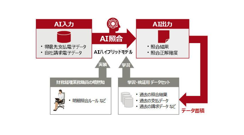 富士通と三菱食品、売買に関わる照合業務を効率化するAIを共同開発