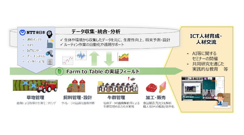 NTT東日本と帯広畜産大学、持続可能なスマート農畜産業モデルの実現に向けた連携協定を締結
