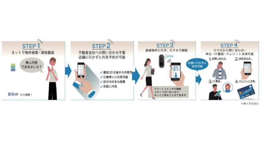 京阪電鉄不動産とショウタイム24、住戸の内見を非対面で行える「無人内見システム」を開発