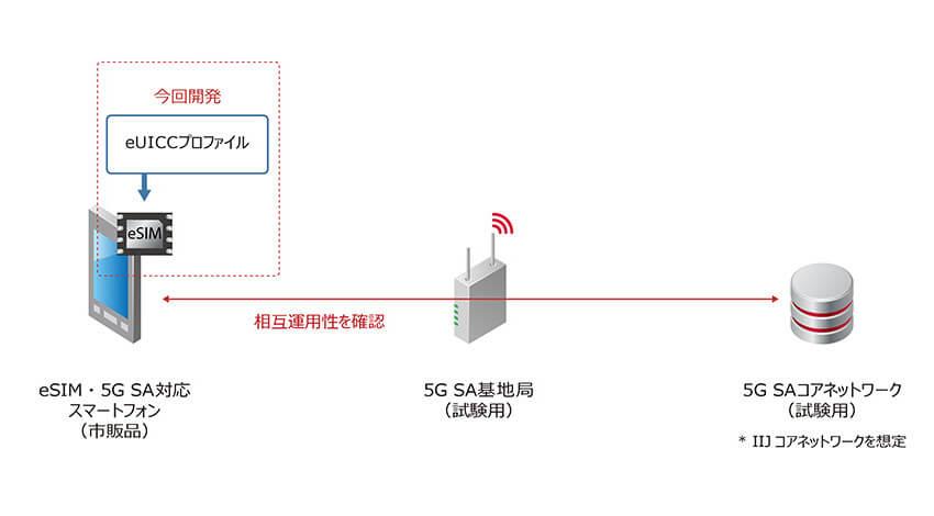 IIJが5G SA方式対応のeSIMを開発、フルMVNO・ローカル5Gサービスに必要となる要素技術を確立