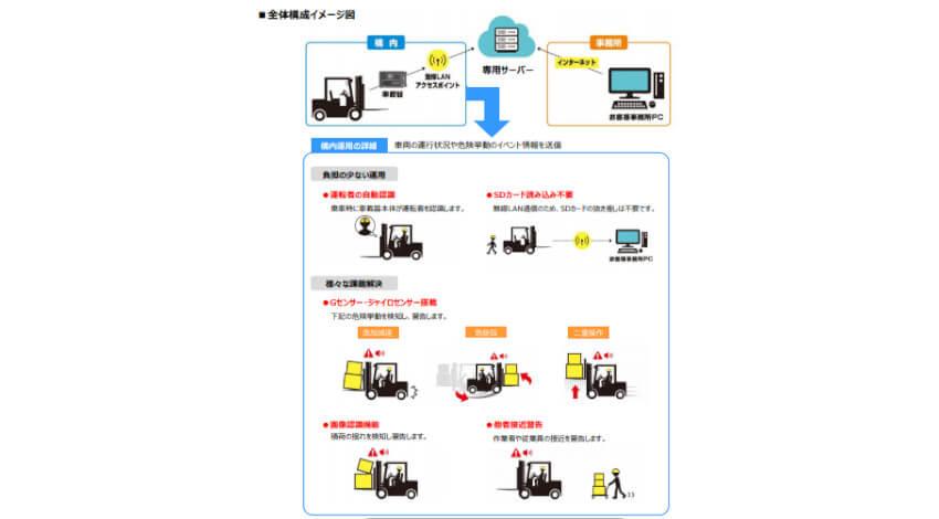 矢崎エナジーシステム、フォークリフト向けドライブレコーダー「YLD1」を発売