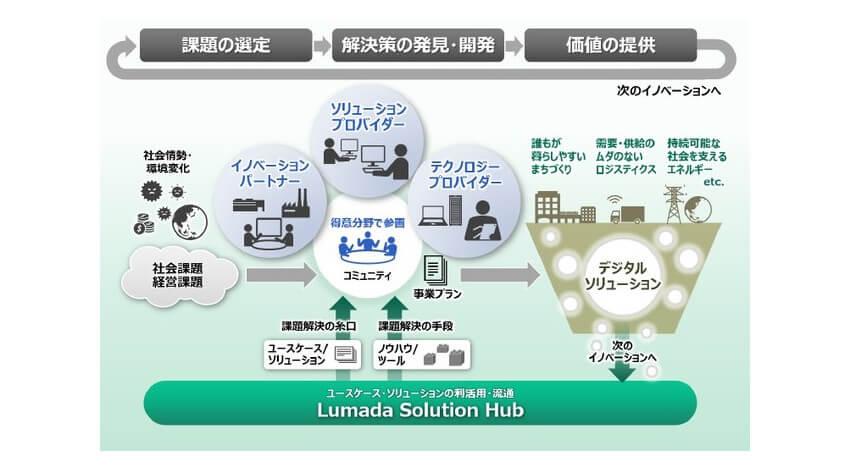 日立、DXの実現およびQoLの向上に向けたオープンイノベーションを加速するパートナー制度「Lumadaアライアンスプログラム」を開始