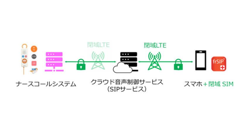 ユニアデックス、閉域LTEのスマートフォンで院内通話とナースコールが連携可能なソリューションを開発