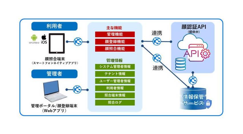 パナソニック、顔認証APIエンタープライズエディションとSaaSプラットフォームの提供を開始