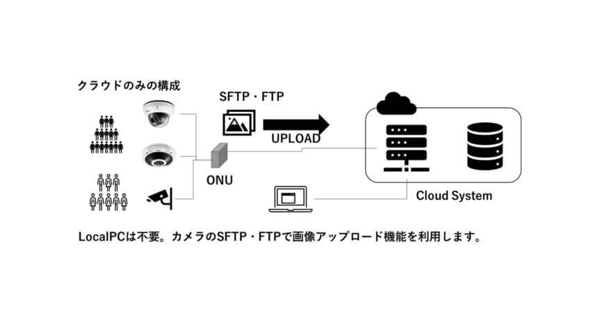 セキュアとモルフォ、既存の監視カメラ映像から混雑度をAI解析する「SECURE群衆カウントソリューション」を提供開始