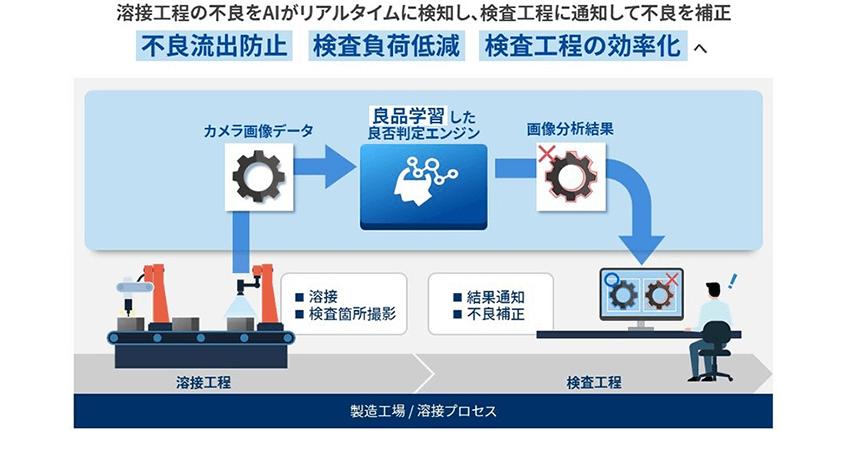 東芝デジタルソリューションズ、「Meister Apps AI画像自動検査パッケージ」の提供を開始