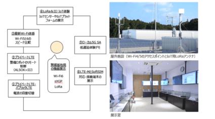 IIJ、ローカル5GやプライベートLTEなどの無線技術を体感できる「白井ワイヤレスキャンパス」を開設
