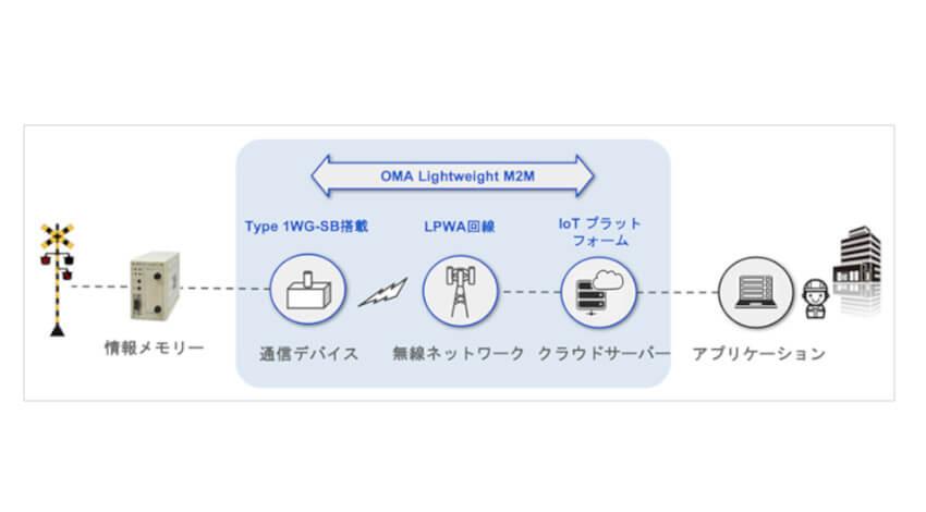 ソフトバンク・JR九州・東邦電機工業、踏切設備の作動ログを遠隔地から確認するシステムの実証実験を開始