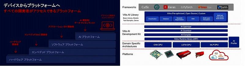 IoTNEWS_vitis統合ソフトウェアプラットフォームIoTNEWS_vitis統合ソフトウェアプラットフォーム