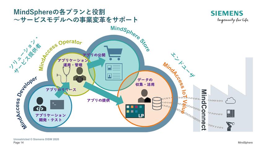 MindSphereは3つのプランから成り立っている。
