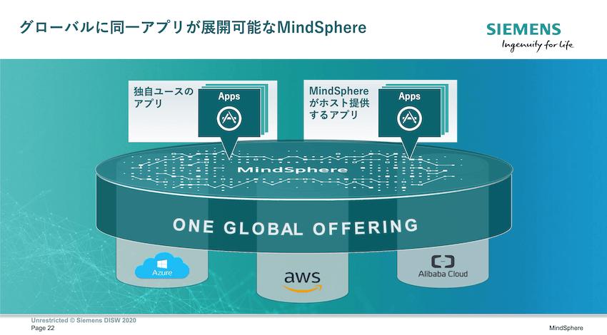MindSphereはAPIがあることで、異なるIaaS上で同一のアプリの使用が可能だ。