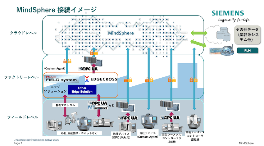 MindSphereの接続イメージ。ゲートウェイを通じて様々な産業機械やPLCと接続できる。