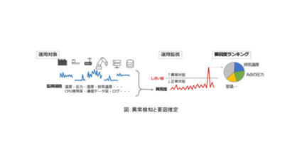 NTT-AT、IoT・ICTシステムや機器設備の潜在リスクを早期に検知するAI異常予兆検知ソリューション「@DeAnoS」を販売開始