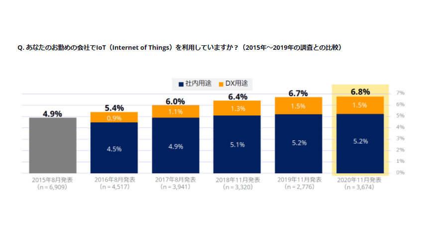 IDC、IoT利用企業の割合は前年比で0.1ポイント増加しCOVID-19の影響でIoTプロジェクトが停滞していると発表