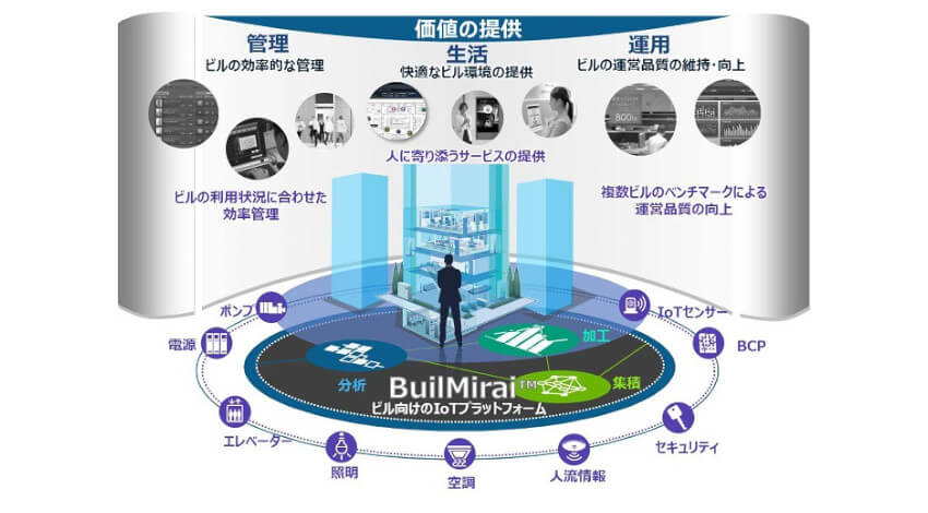 日立、ビル設備の稼働状況を遠隔監視するIoTプラットフォーム「BuilMirai」を開発