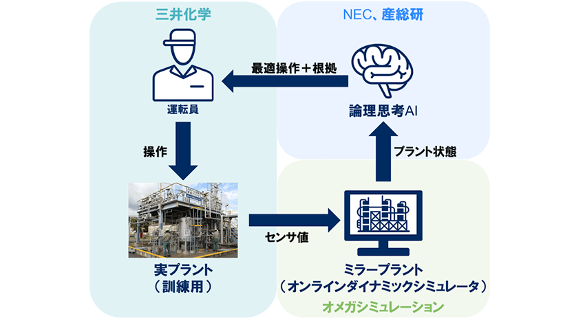 NEC・産総研など、論理思考AIとミラープラントを組み合わせた運転支援システムを構築