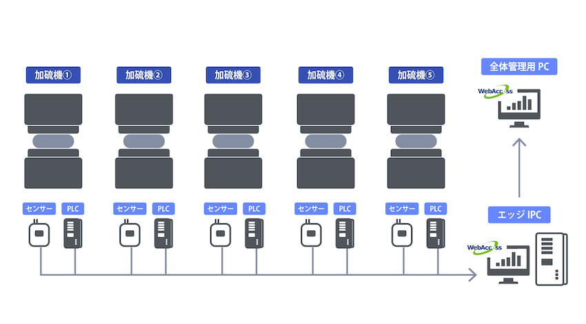 複数の加硫機をWebAccessで管理する。