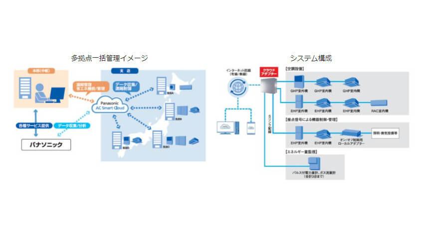 パナソニック、業務用空調機器を遠隔管理できるクラウドサービス「AC Smart Cloud」を提供開始