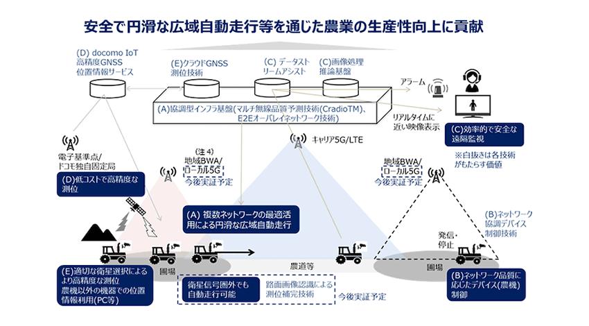 NTT・北大など、ロボット農機や5Gを活用した農機の広域自動走行と遠隔監視制御を実現