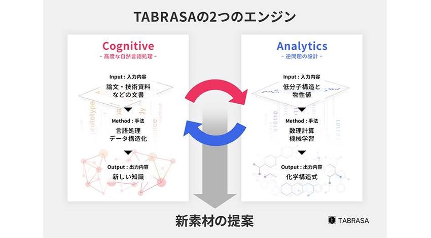 「TABRASA」は2つのエンジンから構成されている
