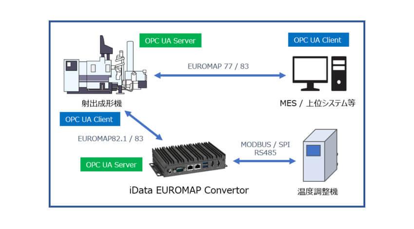 菱洋エレクトロ、プラスチック成形業界のOPC UA導入を容易に実現するアプライアンス製品「iData EUROMAP Convertor」を販売開始