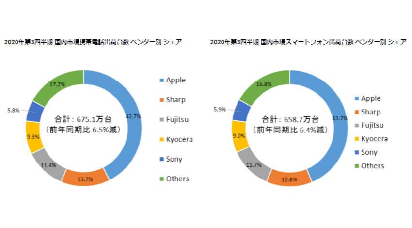 IDC、2020年第3四半期の国内携帯電話・スマートフォン出荷台数は前年同期比6.5%減の675.1万台と発表