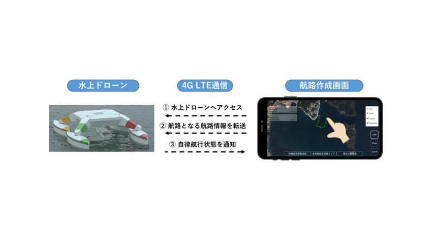 KDDI総合研究所と大阪府立大学、モバイル回線に接続したスマートフォンで遠隔制御可能な水上ドローンを開発