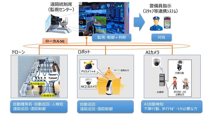 ALSOK・NTT Com・京急電鉄、ローカル5Gを活用した警備業務の高度化に関する実証実験を推進