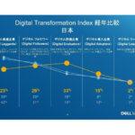 デル・テクノロジーズ、新型コロナウイルス感染症の影響で日本企業の54.5%がDXを加速化していると発表