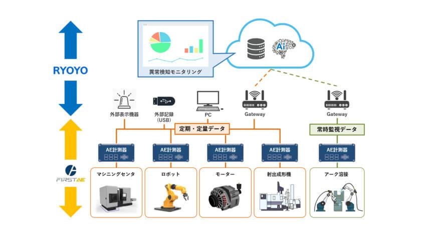 菱洋エレクトロ、稼働中の産業機器の故障予知システム「FIRST AE」の販売を開始