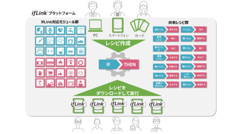 東芝ビジネスソリューションズ、IoTを活用してビジネス展開をサポートする「ifLinkプラットフォーム」を提供開始